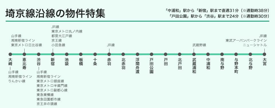 南浦和駅から新宿駅