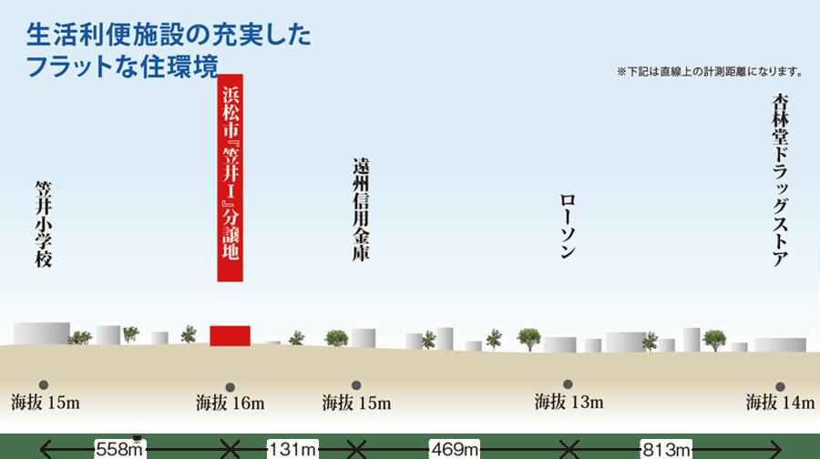 浜松市東区「笠井Ⅰ」