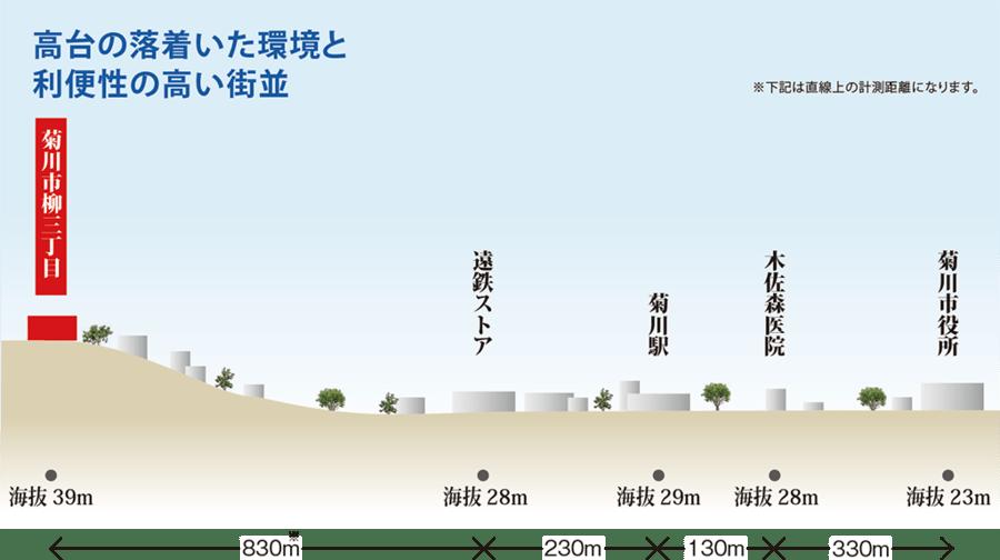 菊川市「柳三丁目」分譲地
