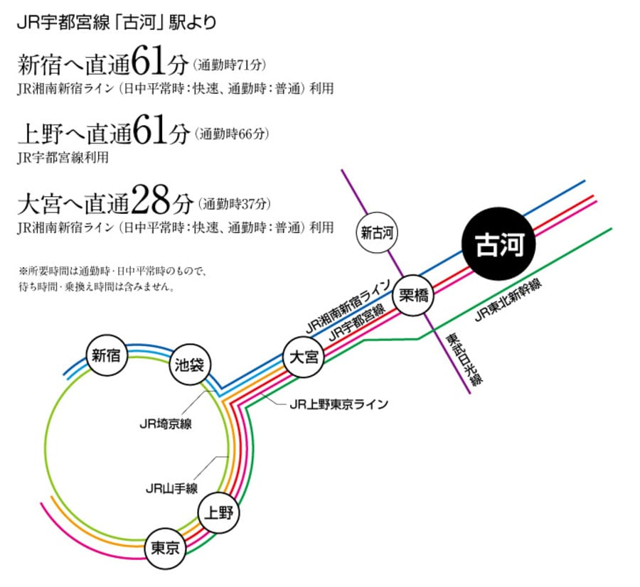 コモンステージ古河大堤(分譲住宅)