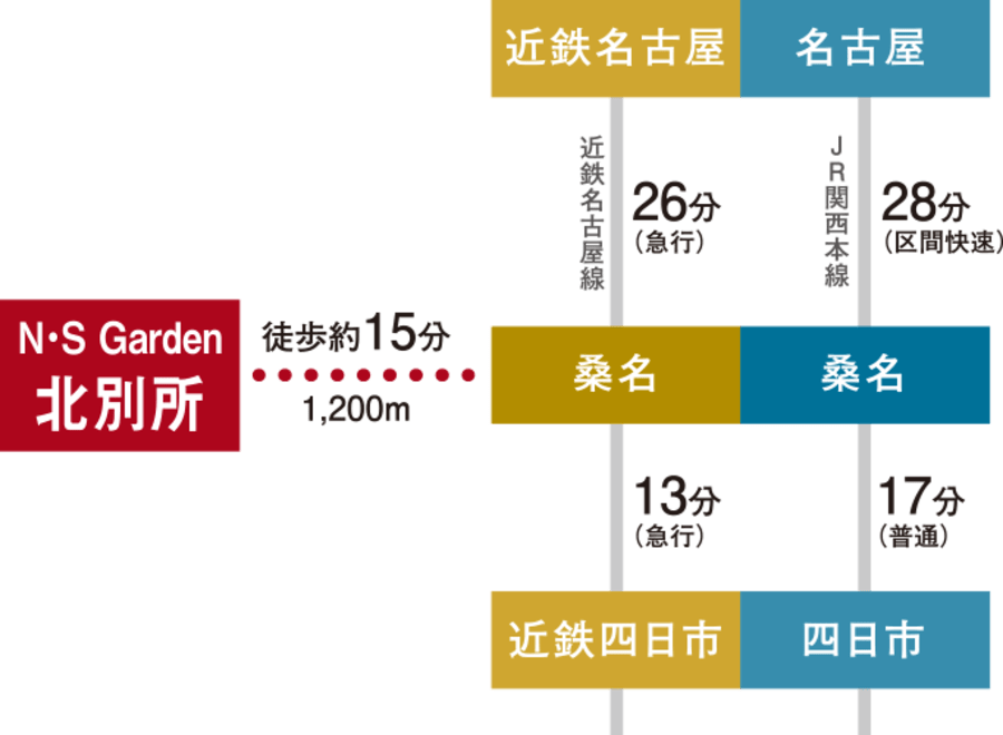 N・S Garden北別所