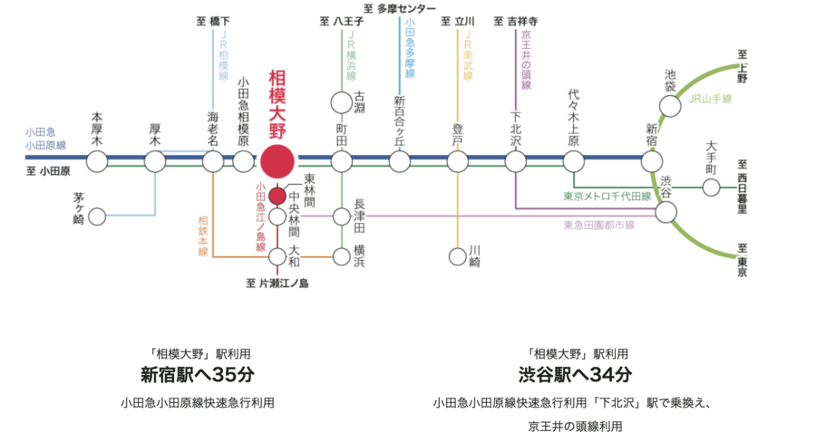 マストタウン上鶴間本町(土地販売代理)