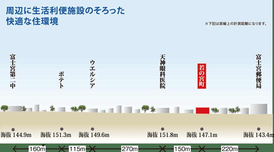 富士宮市「若の宮町」