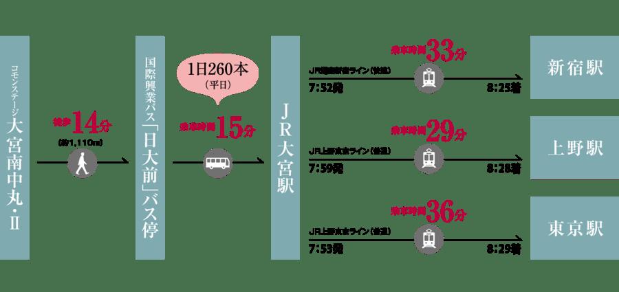 コモンステージ大宮南中丸